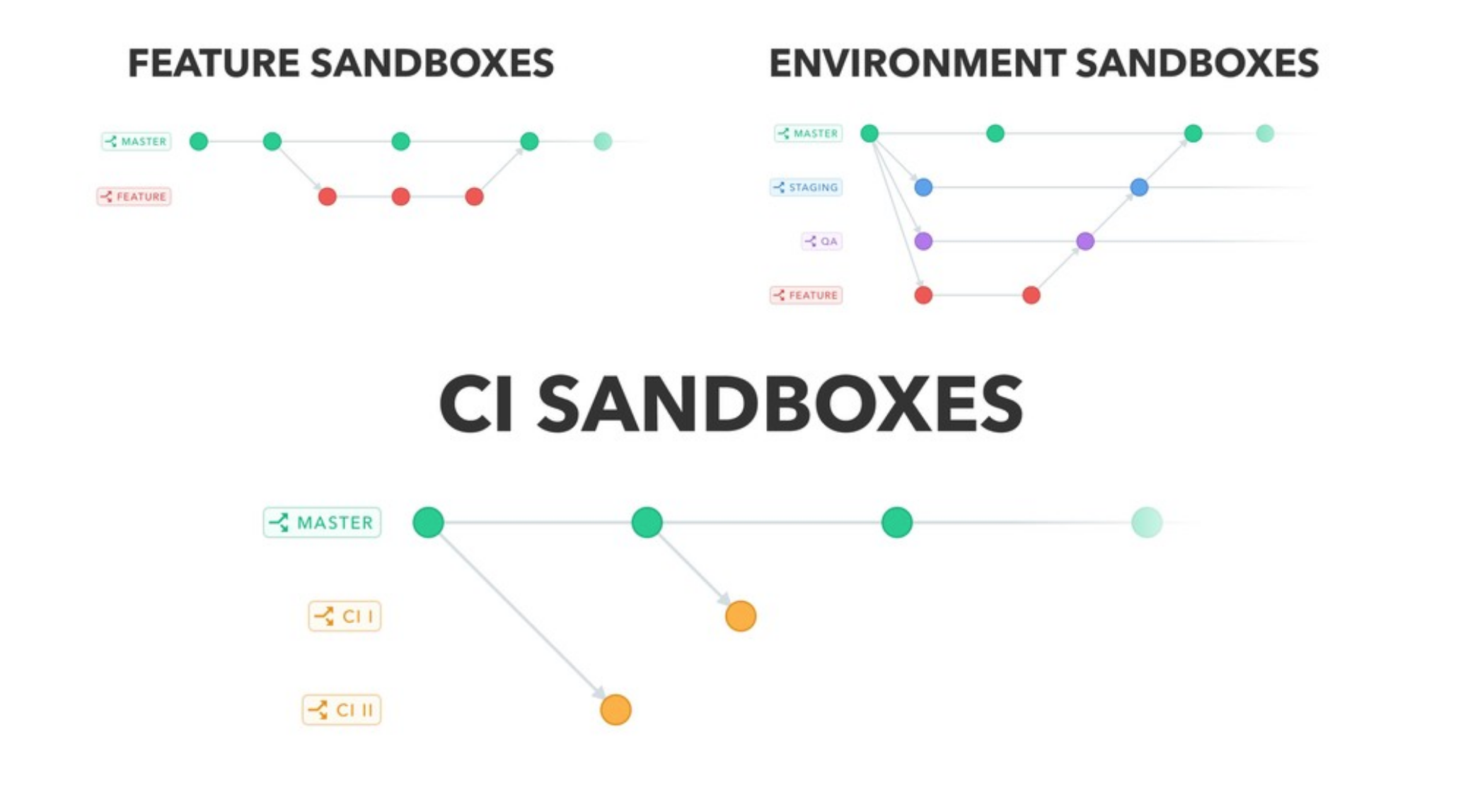 Combination of environment sandboxes lets you work more effectively