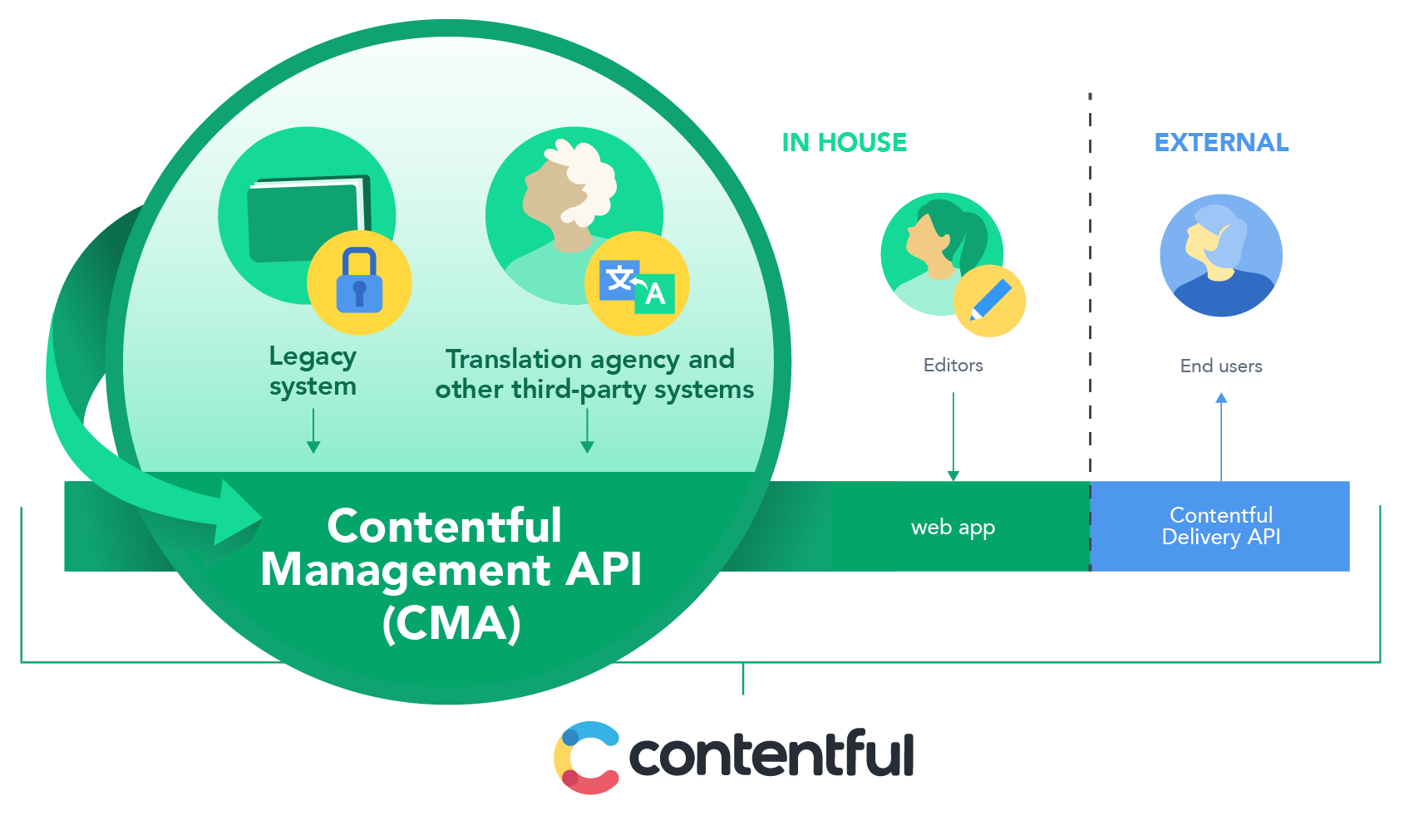 Contentful Management API