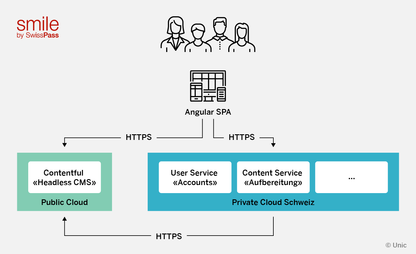 Flowchart depicting users connecting through SwissPass, being directed to the private cloud for user services and account services, and then through there to the public cloud for the Contentful service.