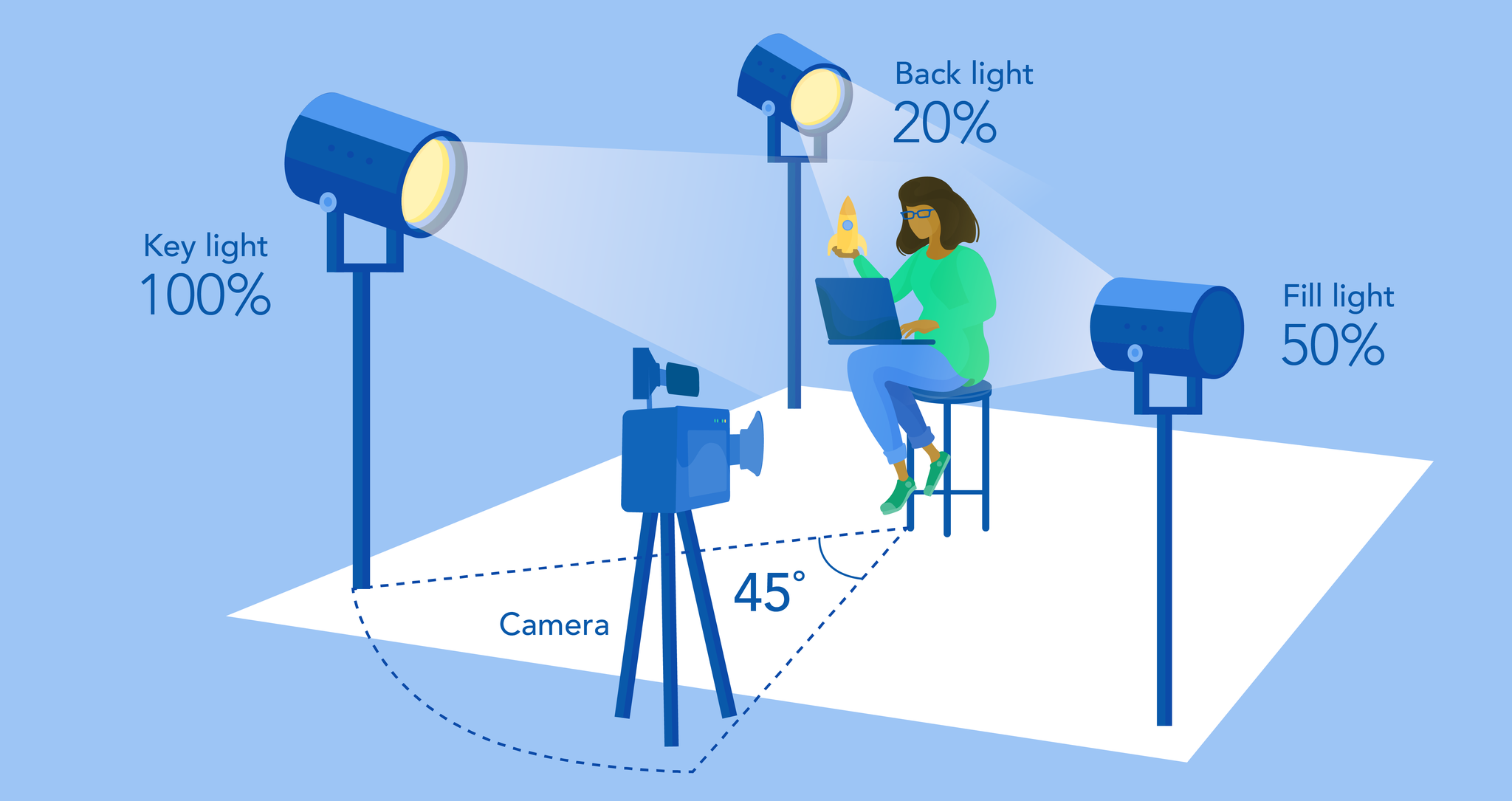 An example of how three point lighting is set up