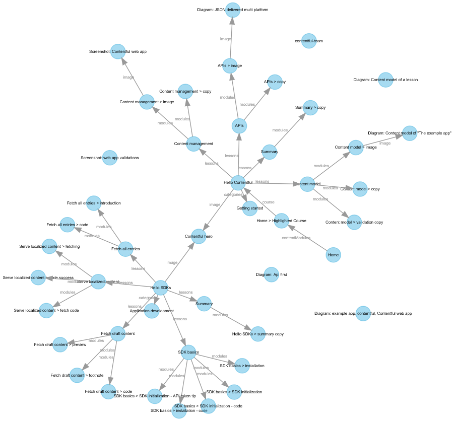 Using Graphviz to Visualize Structured Content from