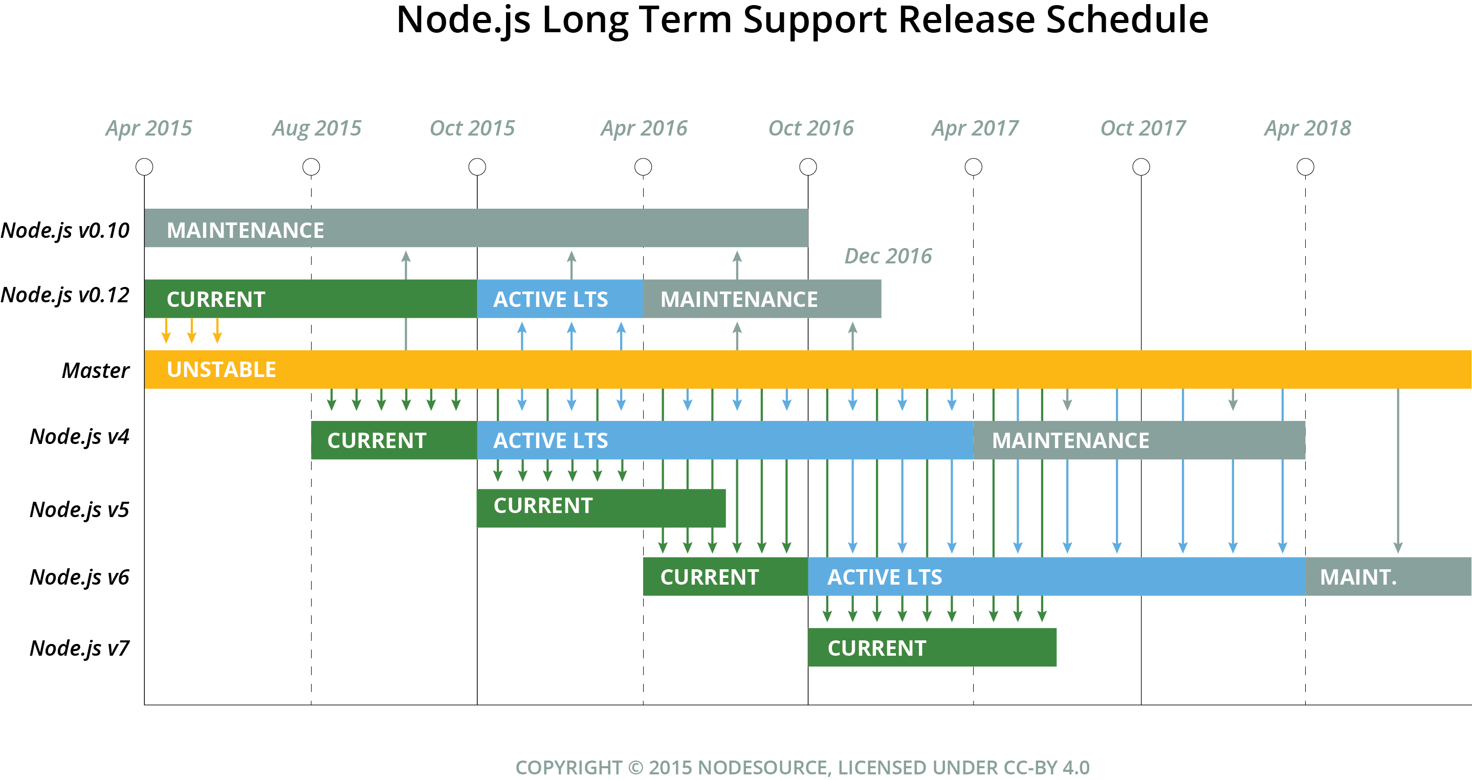 Overview of the Node.js release schedule showing releases every 6 months