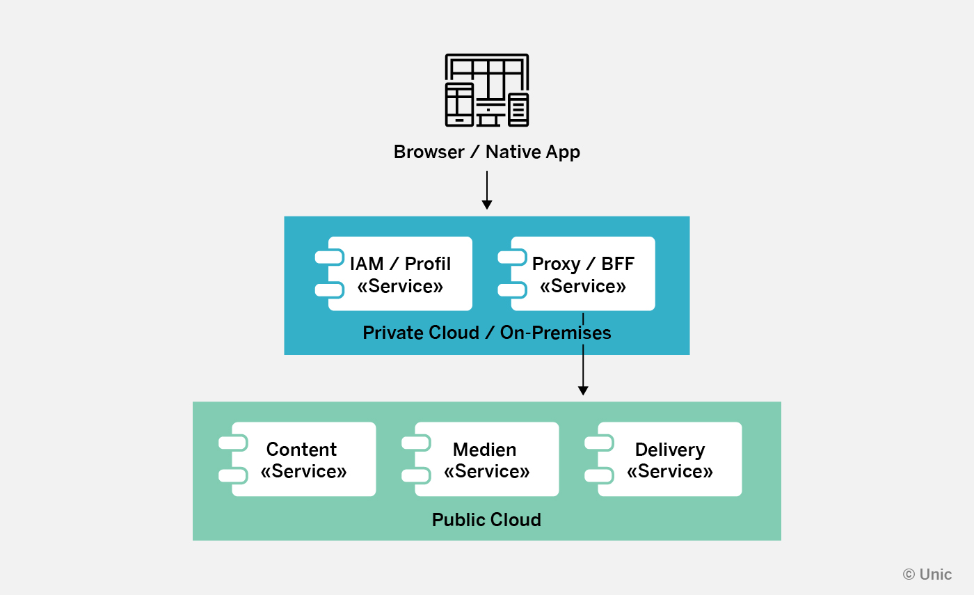 Flowchart depicting how users may connect to different services through a browser/native app: IAM/Profile service requests, as well as proxy services are sent to the private cloud, from where the proxy service redirects users to a public cloud for content, media and delivery serivces.