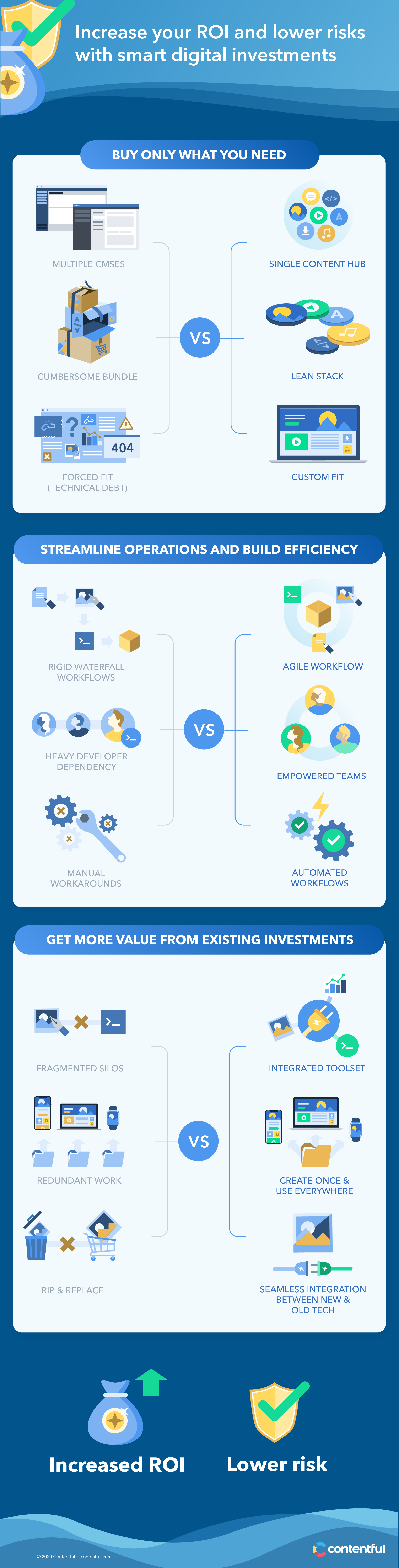Value infographic