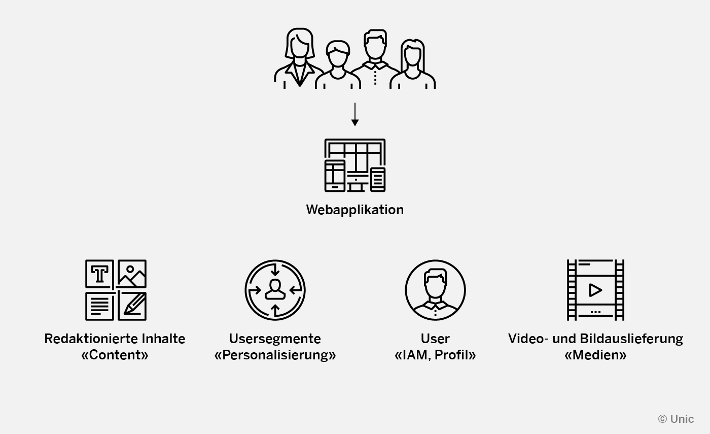 An illustrated chart depicting individuals using a web application for different services: editorial content, user services and personalization, user profile, video and image delivery/media.