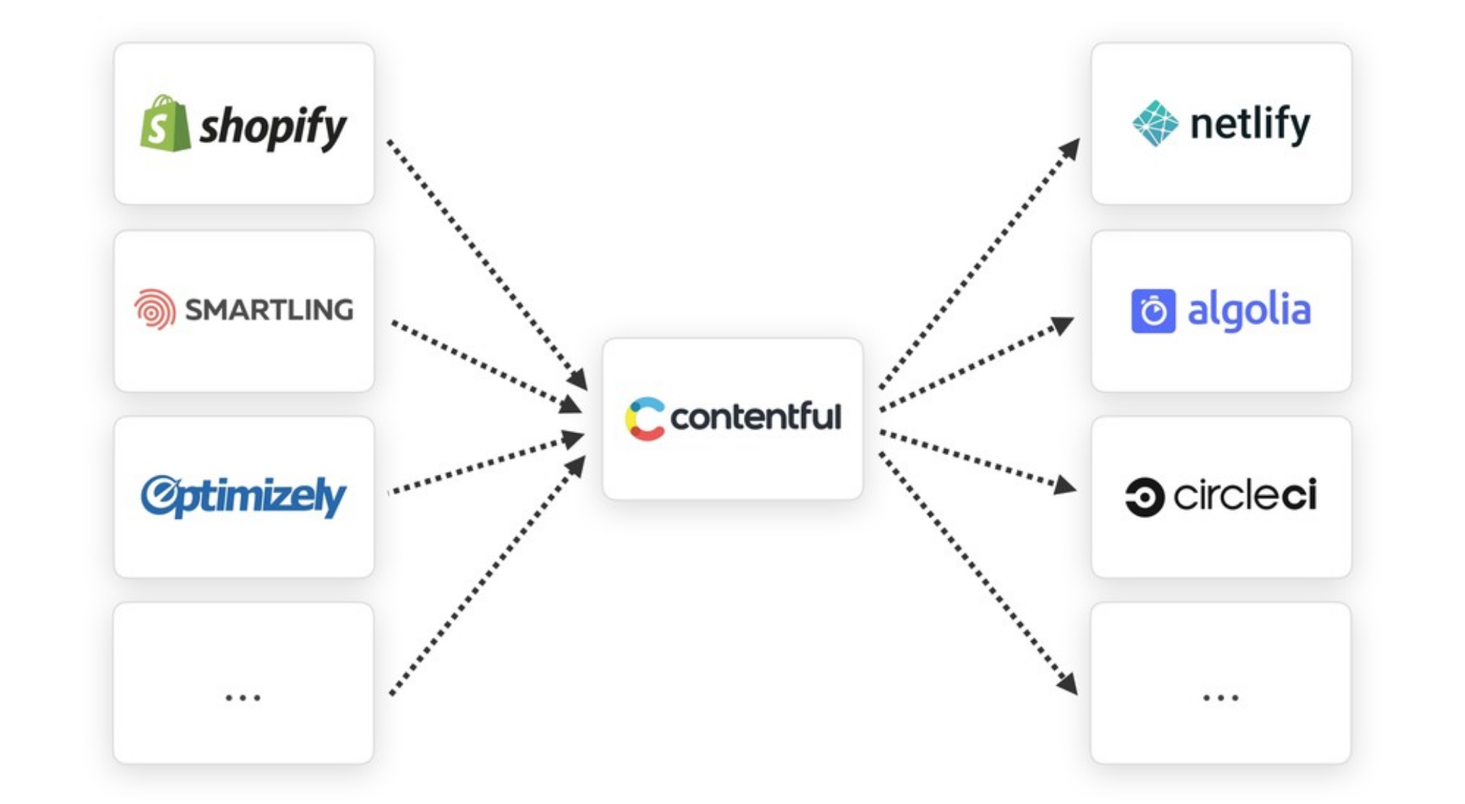Integrate your API-first CMS easily with other SaaS solutions with Contentful