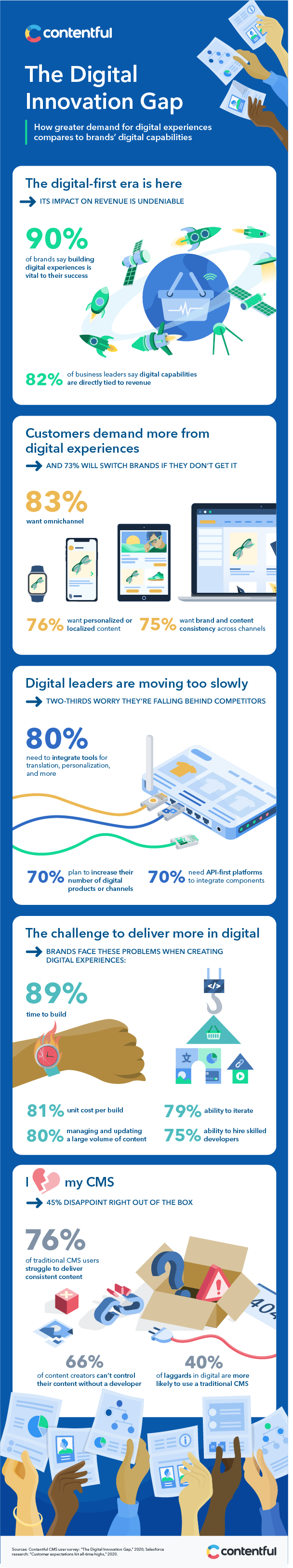The Digital Innovation Gap infographic