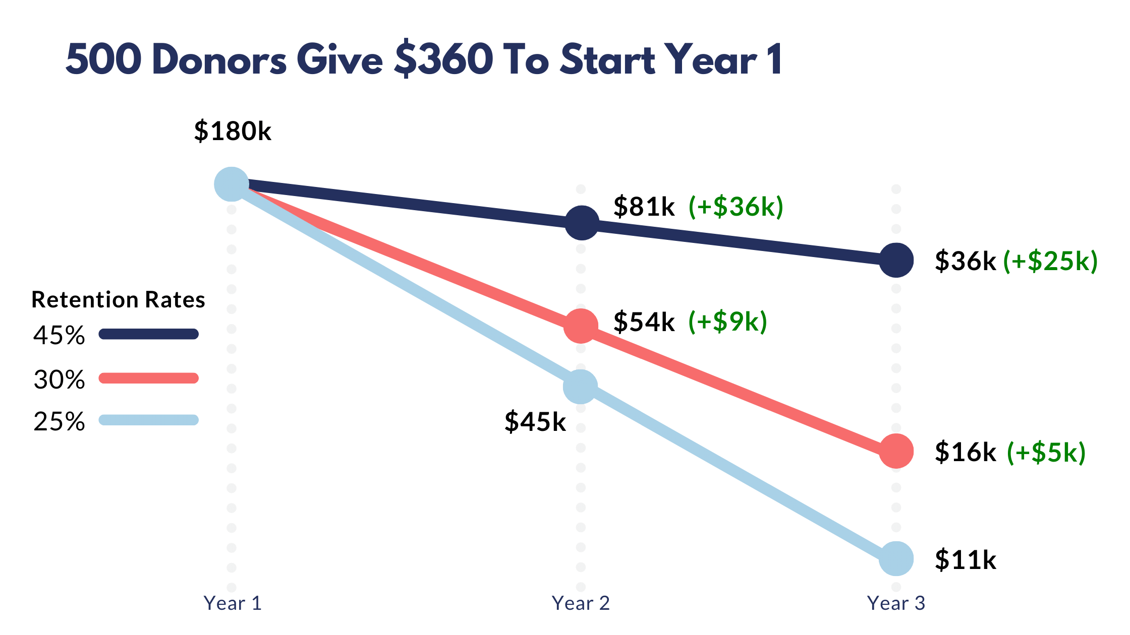 500 donors give $360 to start year chart showing an increase in retention rates can save us big
