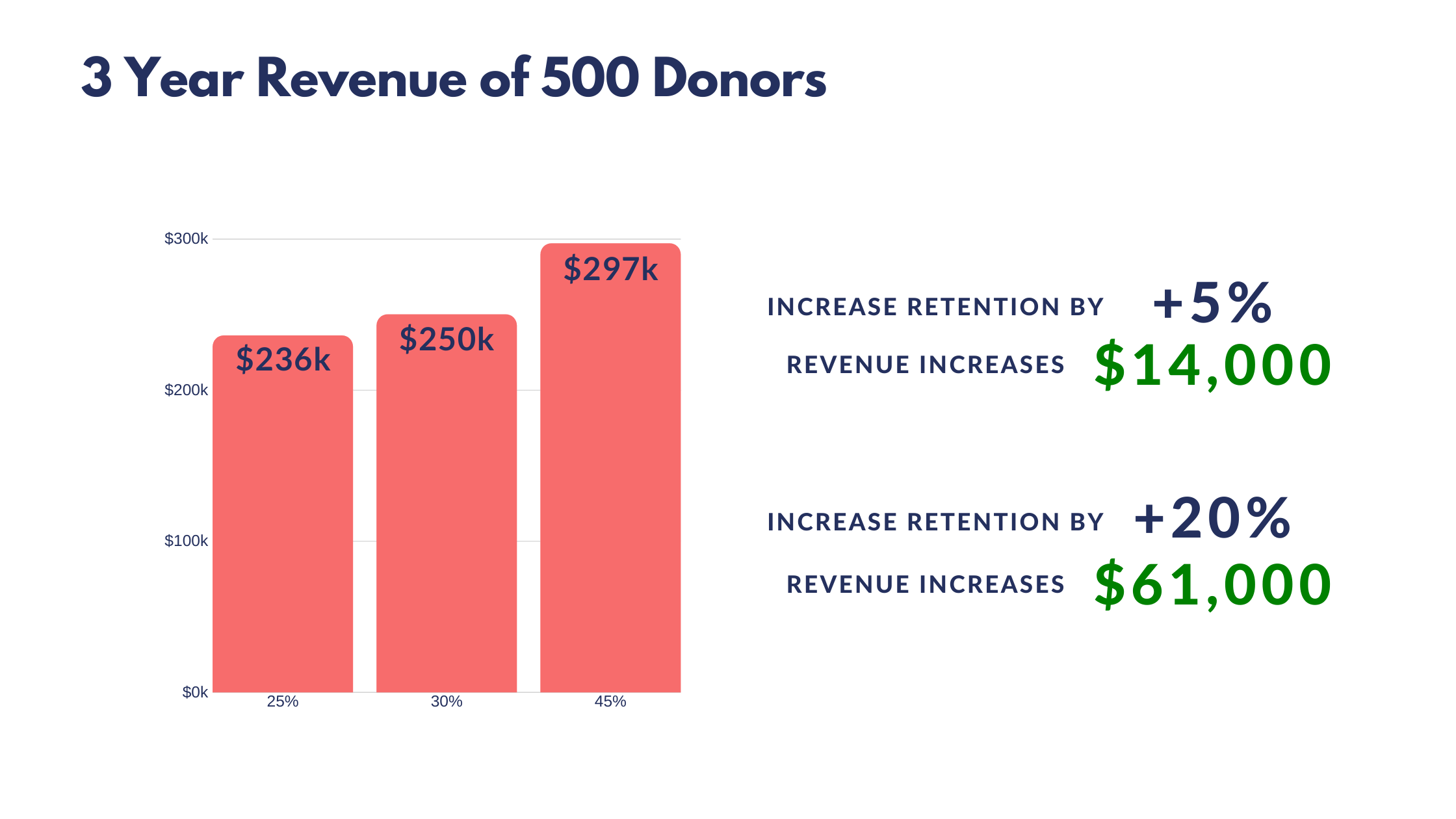 3 Year impact of donor retention on 500 donors