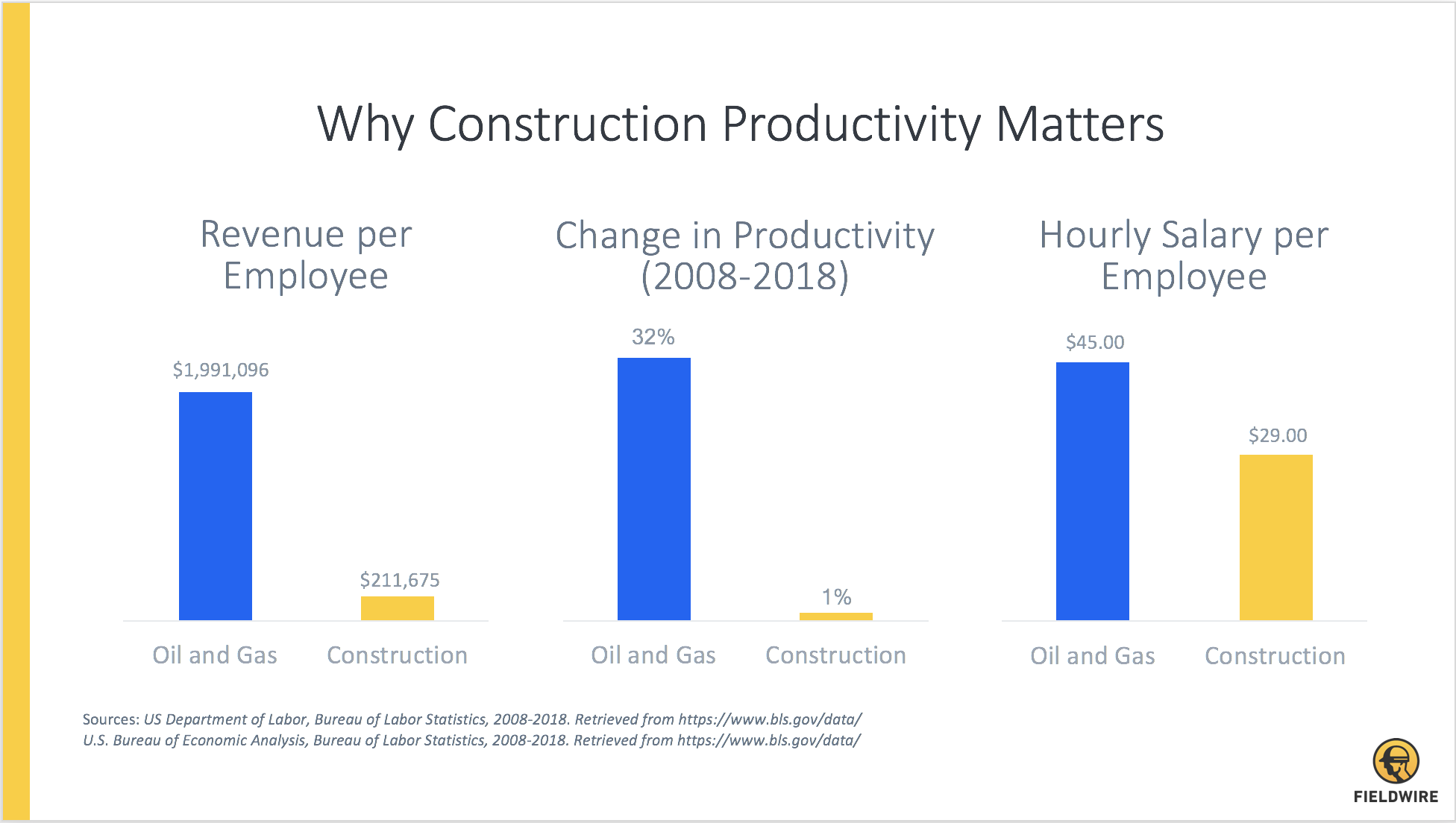 ENR 2018 - Construction Productivity - Why It Matters