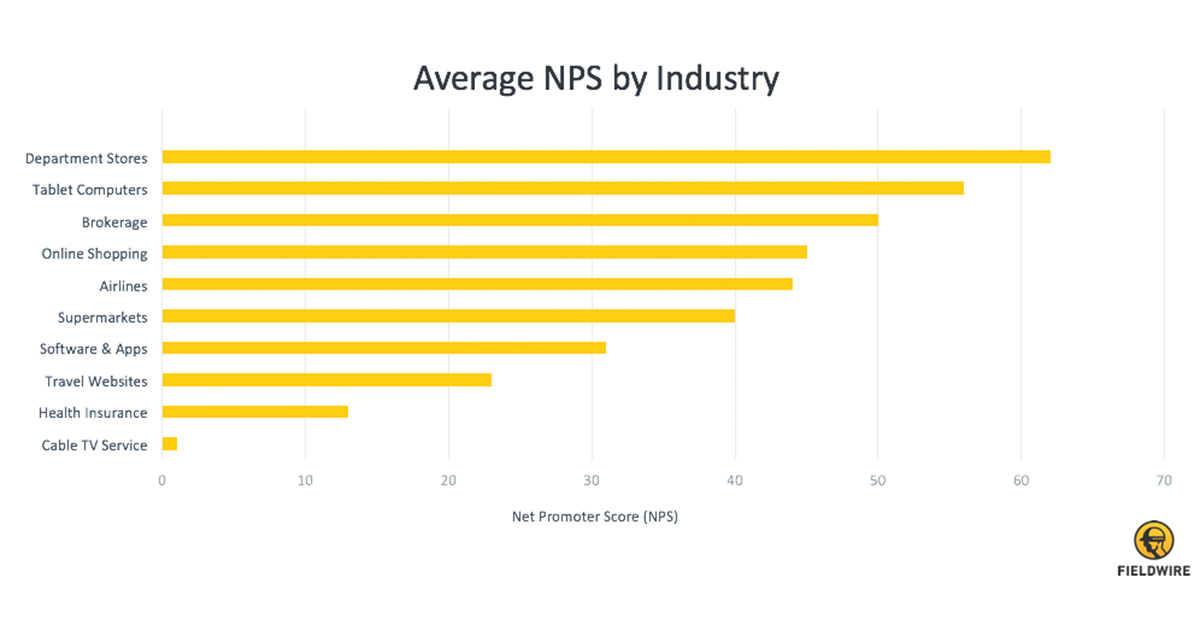 Average NPS by Industry