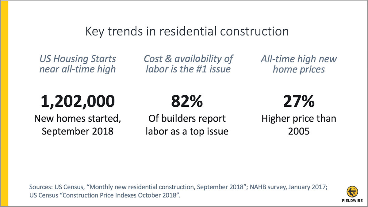 Innovative residential contractors are building the future of home