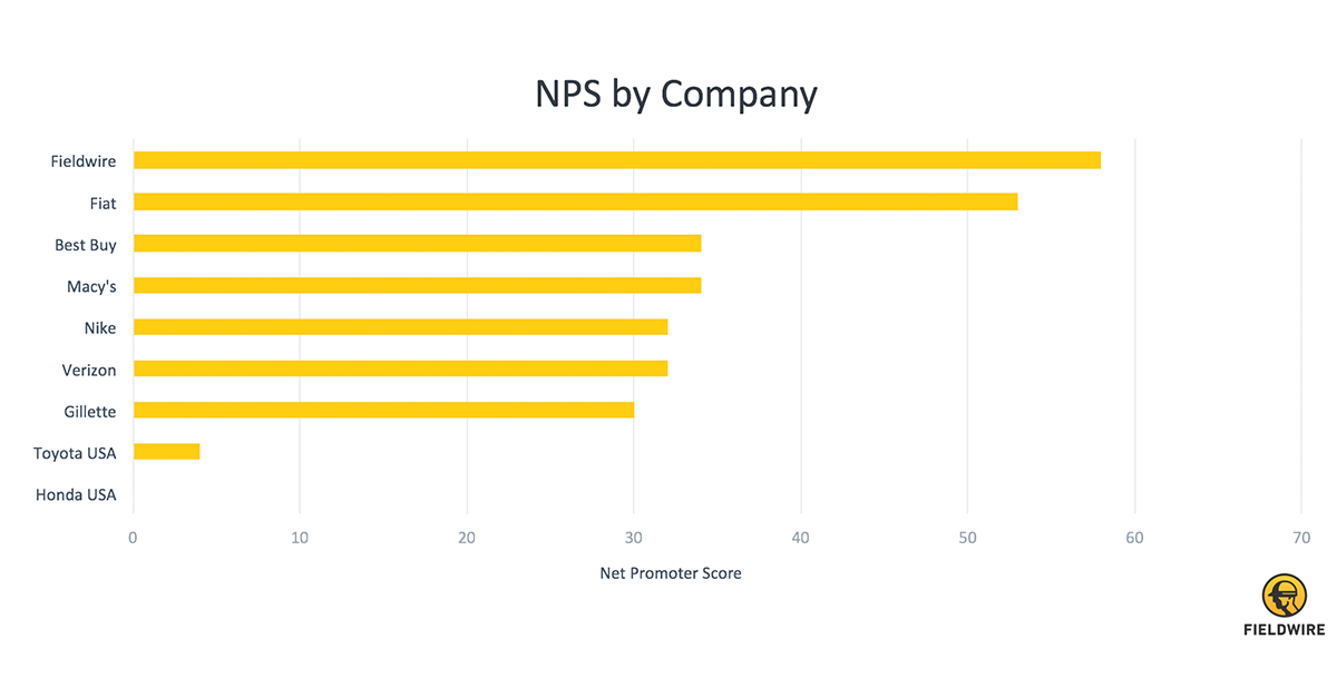 nps by company