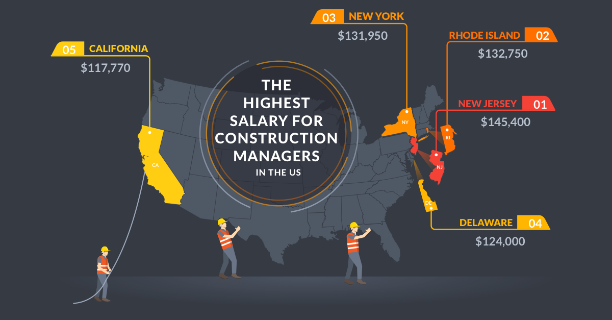The Best States for Construction Management Jobs | Fieldwire