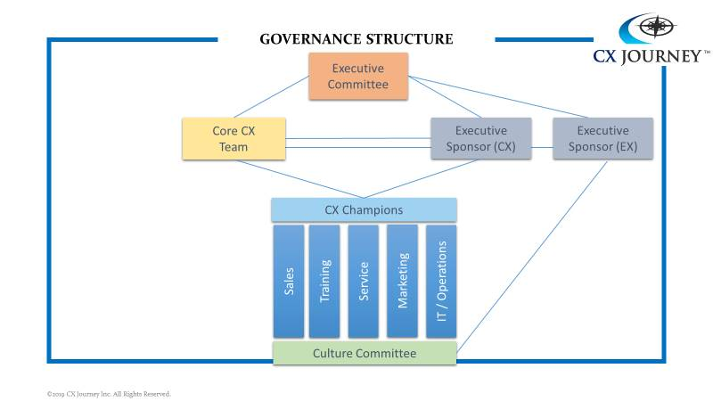 CX Journey Governance Structure chart for cross functional cx programs