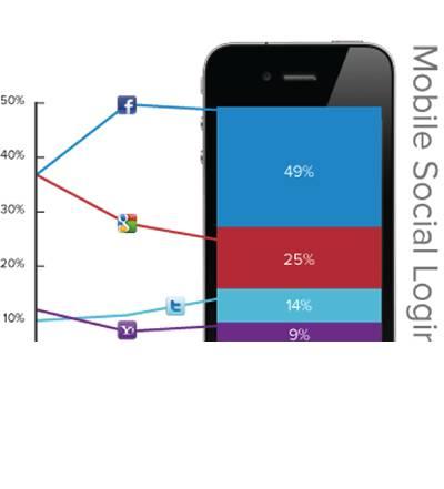 wp-contentuploadssocial-login-mobile-q1-2012.png