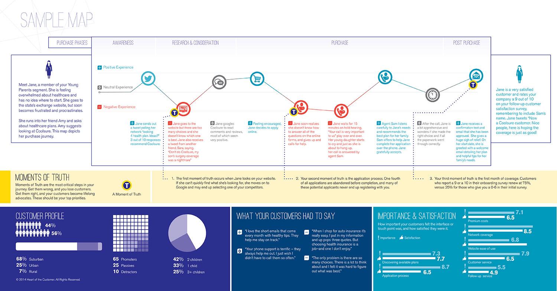 HOT sample customer journey map