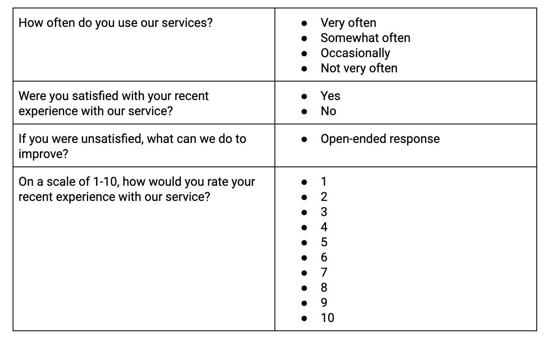online survey 2