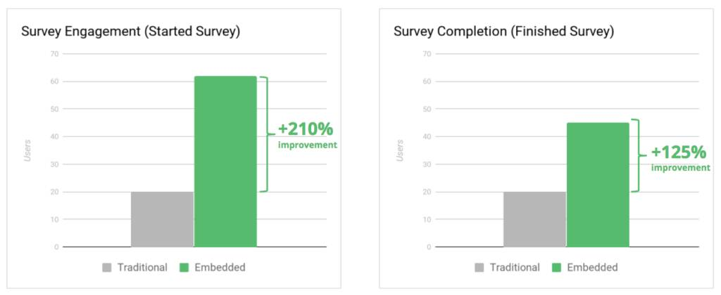 survey engagement and survey completion - response rate