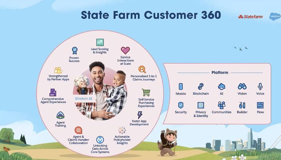 State Farm 360 Platform Salesforce Dreamforce 2019