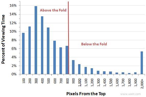 wp-contentuploadseyetracking-fixations-above-fold-vs-below