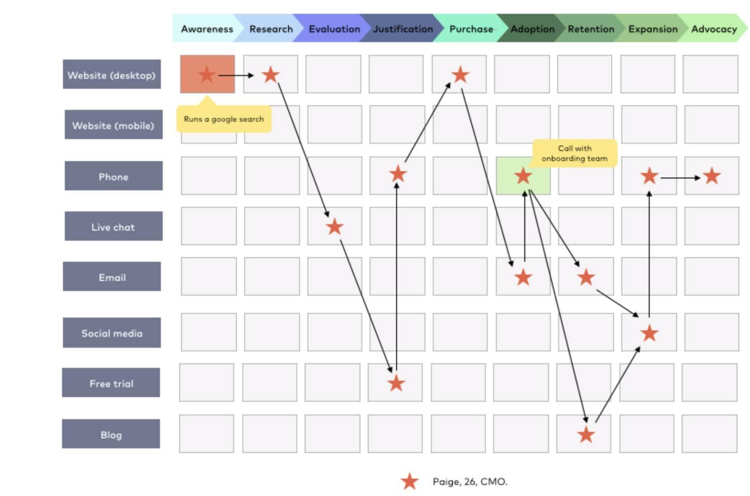Aircallio customer journey map for b2b companies