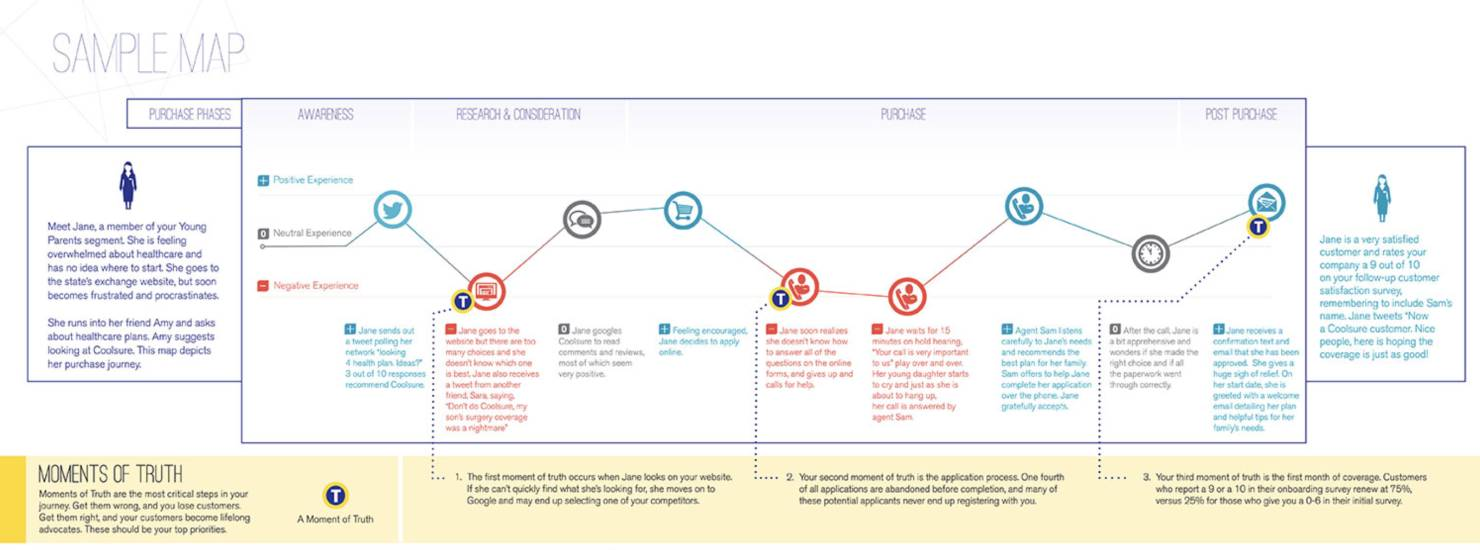 surveys for customer journey map touchpoints