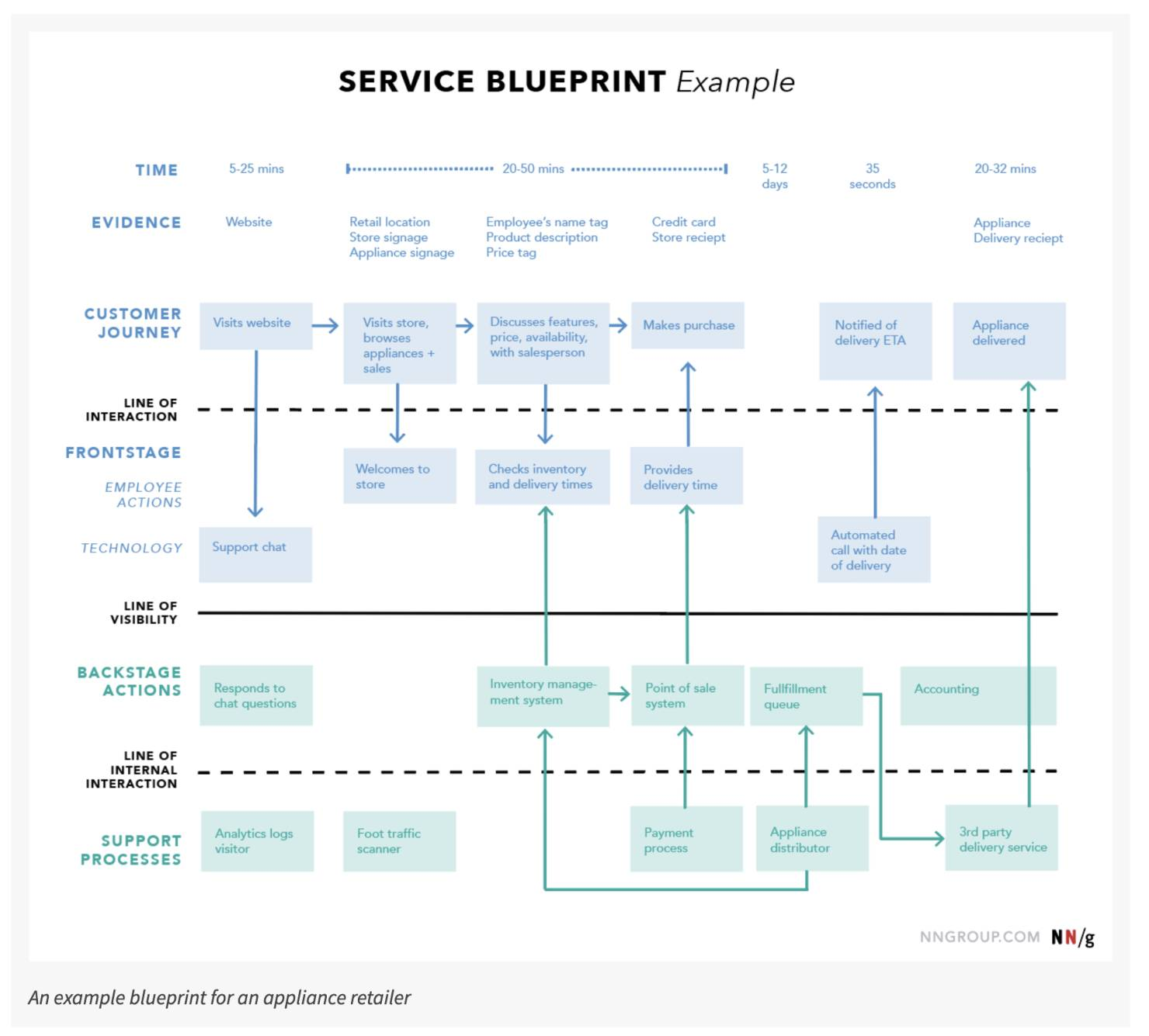 Nielsen Norman Group service blueprint example