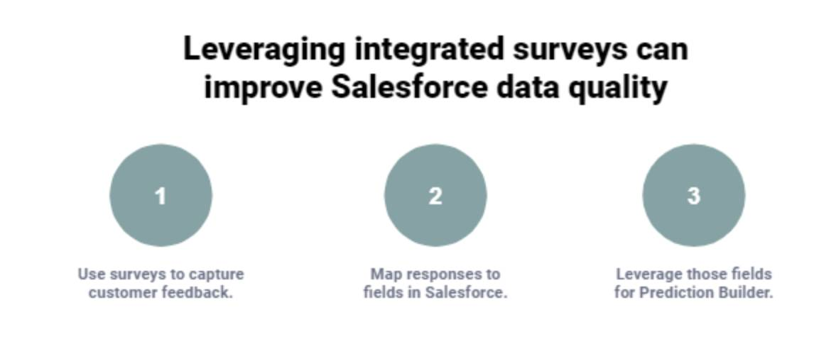 Leveraging integrated surveys can improve Salesforce data quality