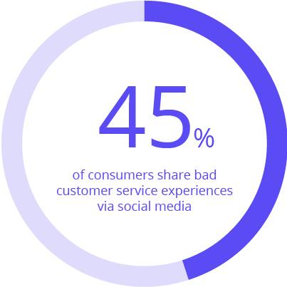 45-percent-consumers-share-bad-service-social-media