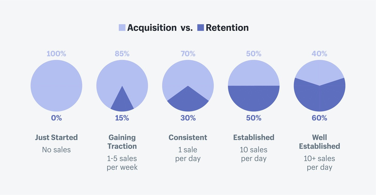 Why is customer retention important for your business?