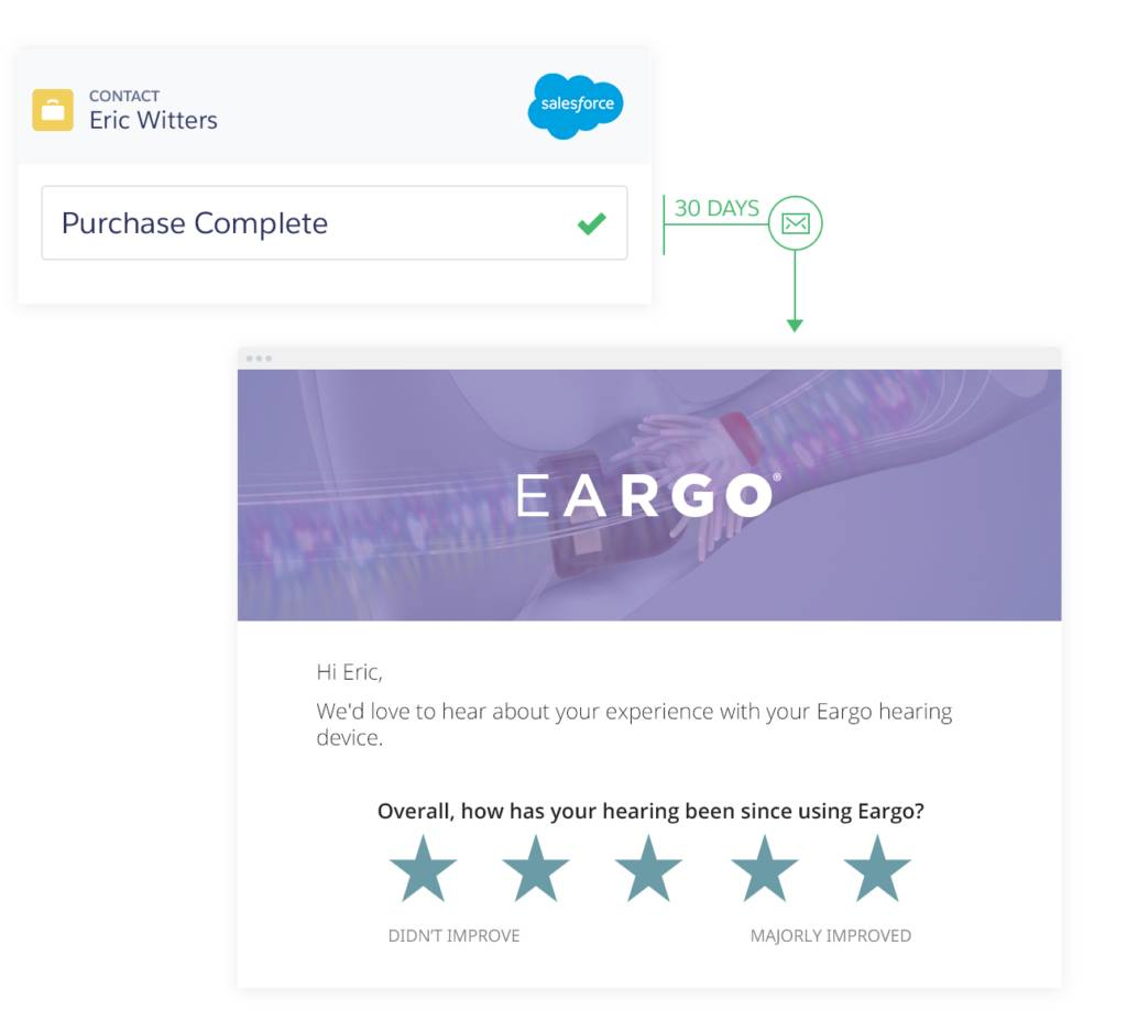 Eargo One-Touch Survey Email