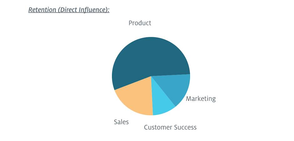 customer success retention