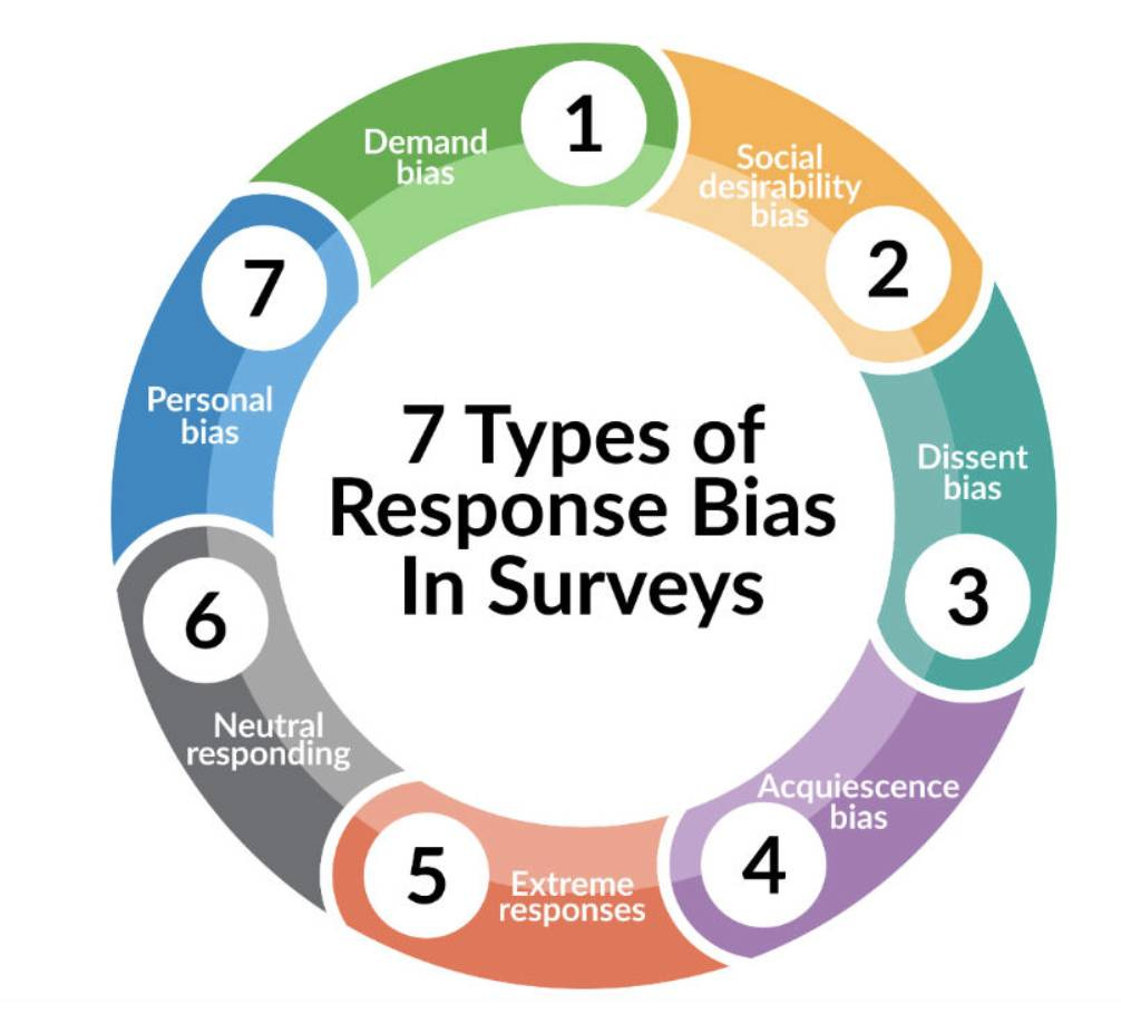 How to Reduce the Risk of Response Bias in Your Surveys chart