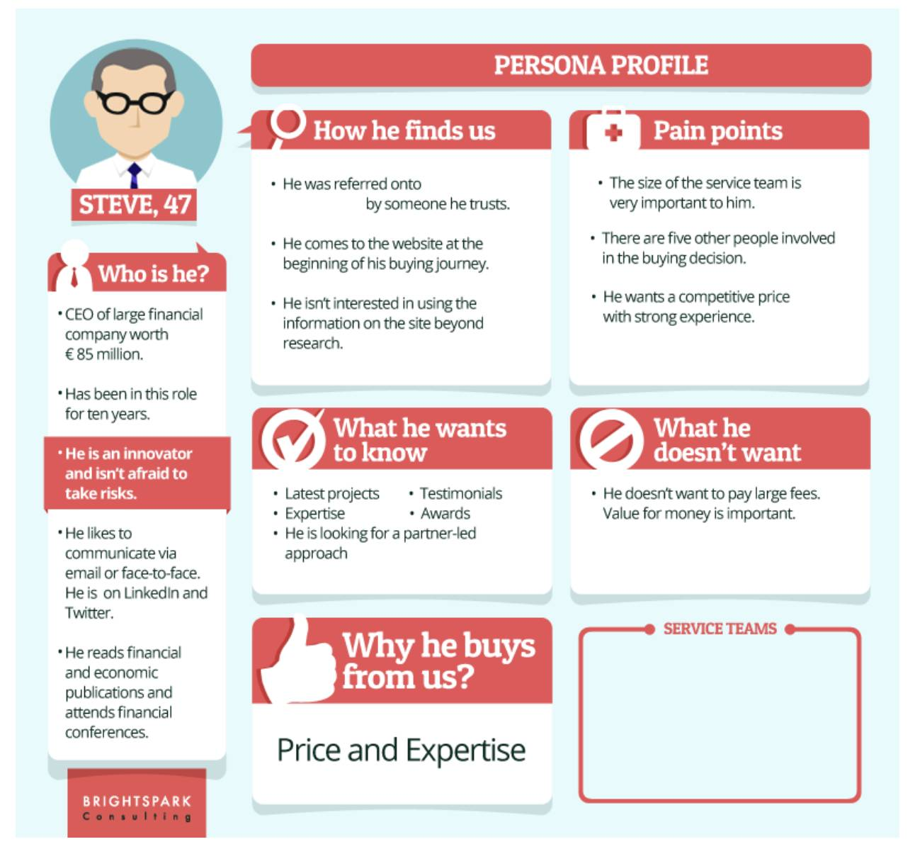 B2B customer journey map persona example