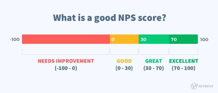 what is a good nps score NPS Benchmarks
