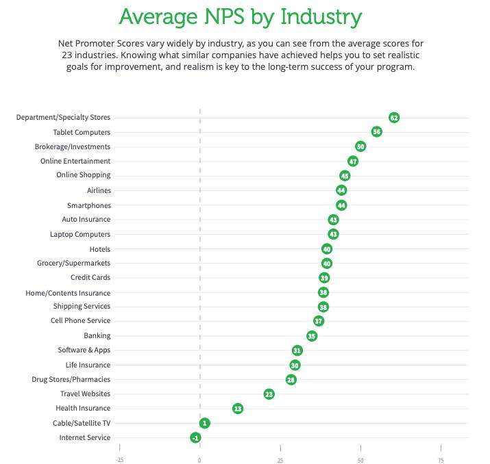 What is a good NPS score NPS Industry benchmarks
