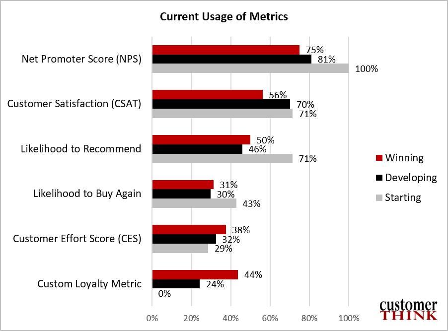 CustomerThink--usage-of-metrics