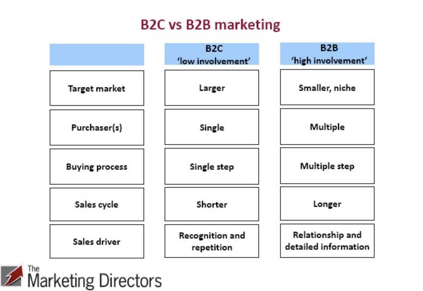 B2B vs B2C customer experience journey map