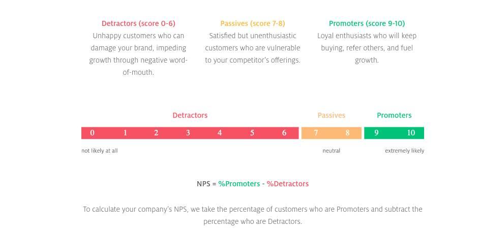measure NPS