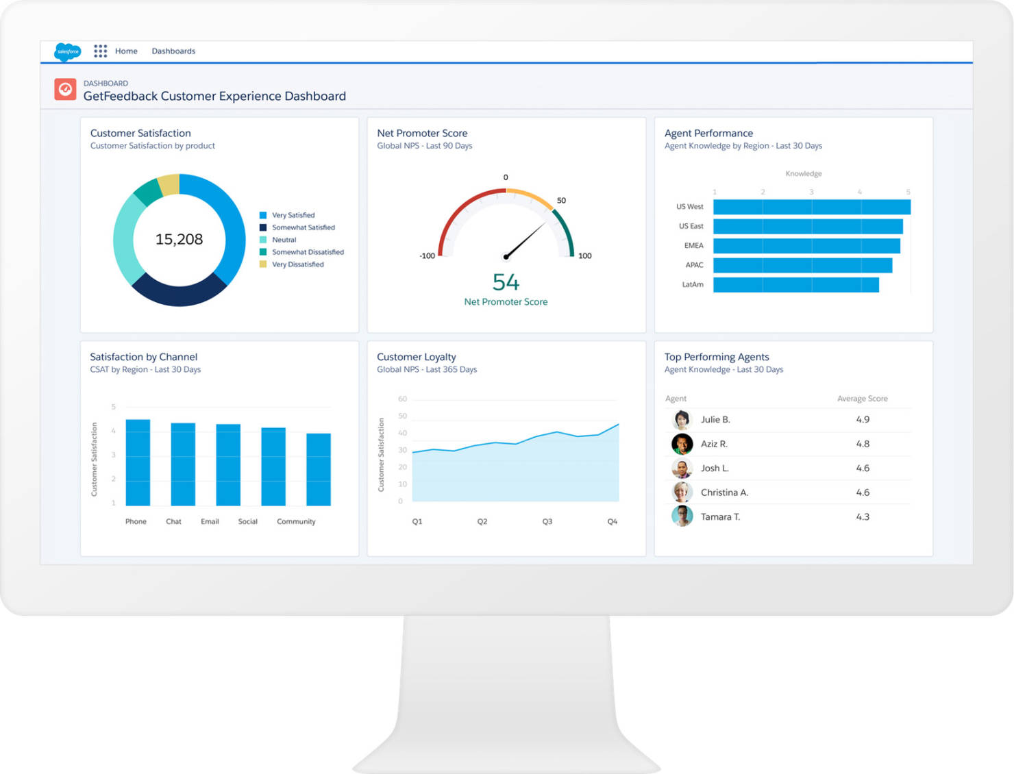 Salesforce Customer Feedback Dashboard