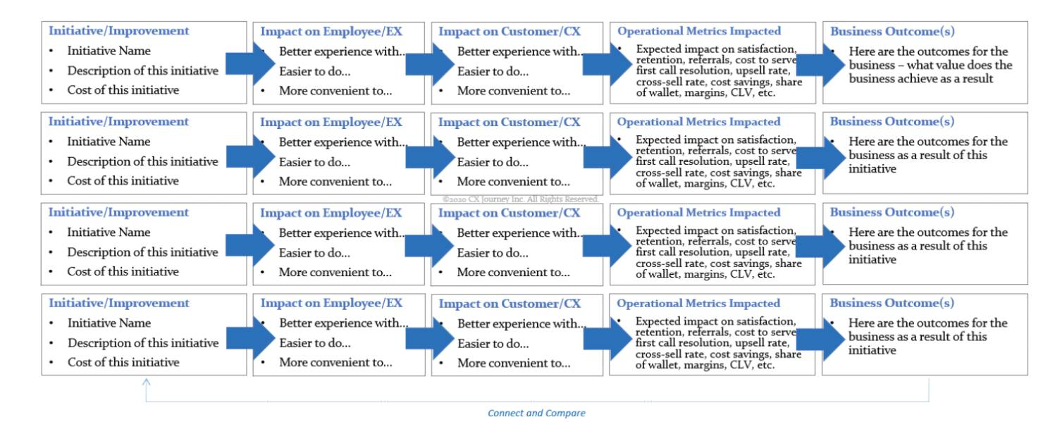 how to prove the roi of customer effort score