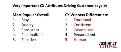 CustomerThink--cx-attributes