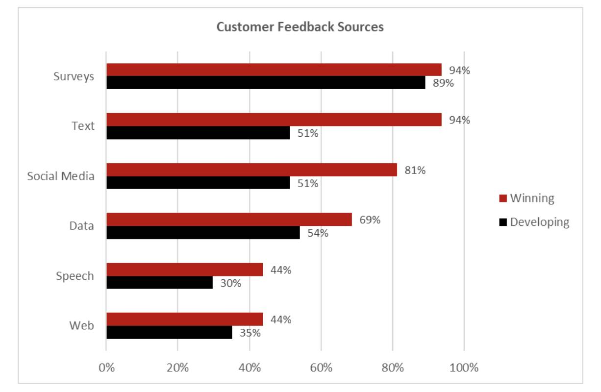 CustomerThink journey mapping data