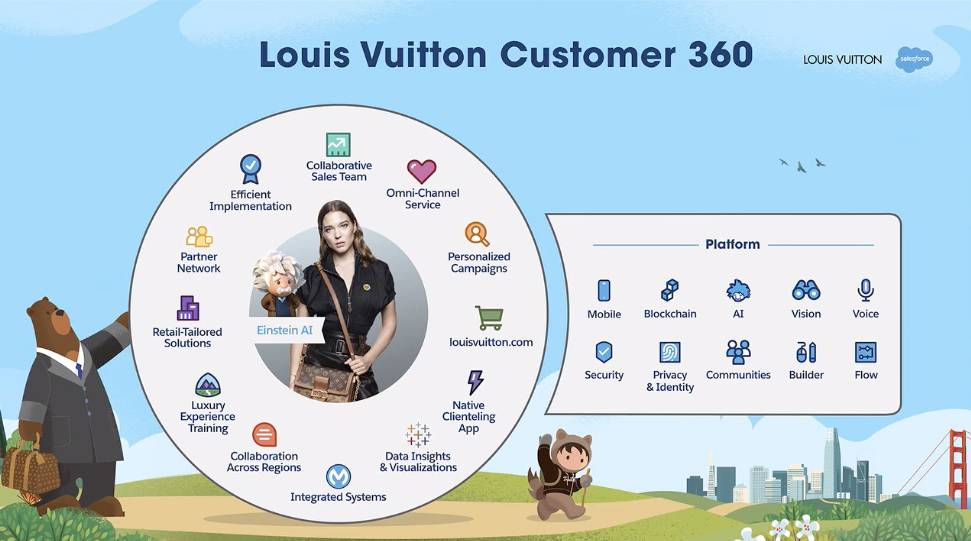 Louis Vuitton customer 360 AI Dreamforce 2019