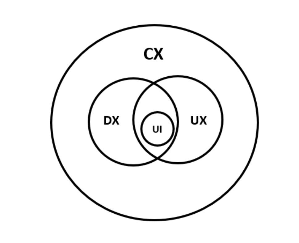 Cx vs Dx vs UX