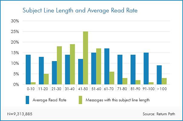 email survey - subject line length