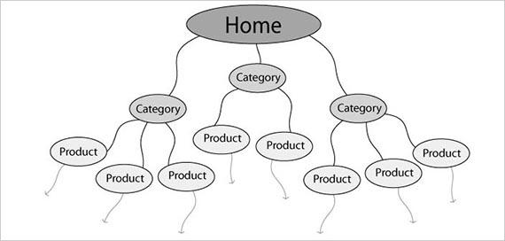 wp-contentuploadshierarchical-navigation.jpg