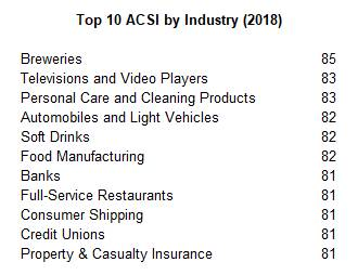 CSAT Customer Satisfaction Score top 10 ACSI by industry 2018