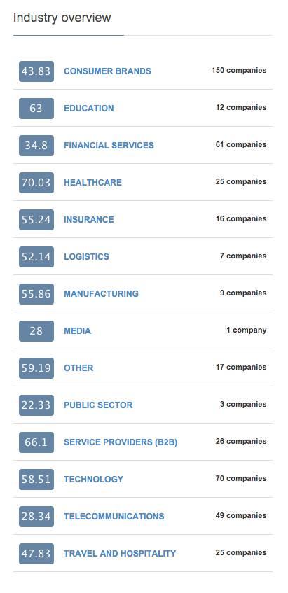 net promoter score by industry